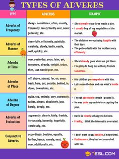 List of Adverbs! Learn different types of adverbs in English with list of adverbs and adverbs examples to help you use them in sentences correctly and expand your English vocabulary. English Grammar Rules, English Speaking Skills, Teaching English Grammar, English Grammar Worksheets, English Verbs, English Writing Skills, English Reading, Grammar And Vocabulary, English Vocabulary Words