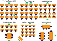 Co-teaching can take many forms in the classroom. Some of the most common forms of co-teaching are outlined below. Many resources exist that describe these methods of co-teaching in more detail and… Inclusion Classroom, Classroom Layout, Classroom Organization, Classroom Ideas, Classroom Pictures, Special Education Teacher, New Teachers, Teacher Resources, Team Teaching