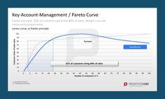 Pareto Principle, Business Presentation, Powerpoint Presentation Templates, Toolbox, Interesting Stuff, Accounting, Management, Key