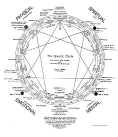 Mandalas Gnostic