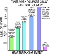 "13 Charts All ""Gilmore Girls"" Fans Will Understand"