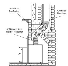 Fireplace footing insulation options | French house restoration ...