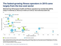 European Health and Fitness Market Study 2016