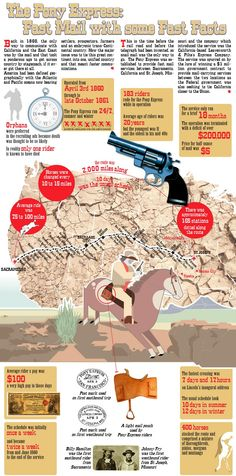 Pony Express history
