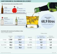 ¿Qué Consume el Colombiano en Licores? #Bebidas