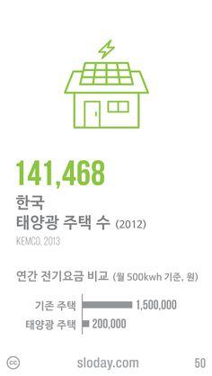 태양에너지를 전기로 변환시키는 태양광 모듈을 지붕이나 옥상, 창호 등에 설치한 주택이 늘어나고 있습니다. 2012년 기준으로 141,468개의 태양광 주택이 있는 것으로 집계되었는데요, 월 500kwh의 전력을 사용한다고 가정했을 때 연간 전기요금을 130만원이나 절약할 수 있다고 합니다. (자료: 에너지관리공단, 2013)