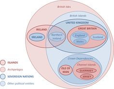 File:British Isles Euler Diagram 2.png   I think this is the best diagram explanation I've looked at yet. I'm just hoping it's not wrong.