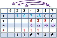 Schriftliches Multiplizieren - Schriftliche Multiplikation