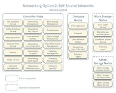 Networking Option 2: Self-service networks - Service layout  - This will have extra 'Networking L3 agent' - The self-service networks option augments the provider networks option with layer-3 (routing) services that enable self-service networks using overlay segmentation methods such as VXLAN. Essentially, it routes virtual networks to physical networks using NAT. Additionally, this option provides the foundation for advanced services such as LBaaS and FWaaS.