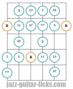 The mixo blues scale - Jazz guitar lesson with diagrams