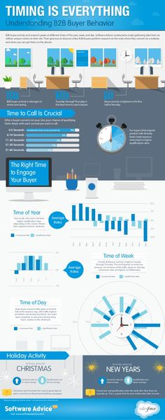 Timing is Everything: Understanding B2B Buyer Behavior by Salesforce via slideshare