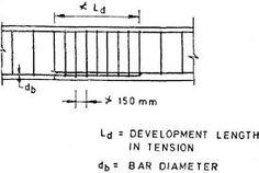 Image result for splicing of rebars formula Civil Engineering, Civilization, Image