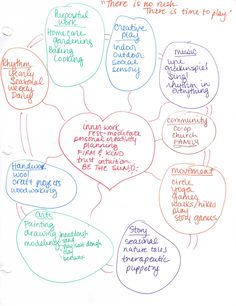 Waldorf Kindergarten Homeschool Planning, Part 1 - Our Foundation Web | Song & Season