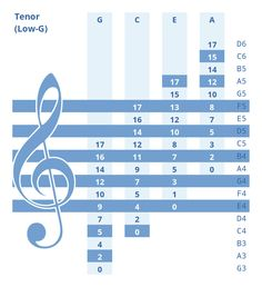 ukulele chord chart ukulelear music charts pinterest. Black Bedroom Furniture Sets. Home Design Ideas