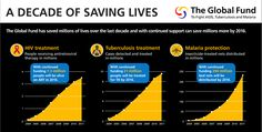 A Decade of Saving Lives