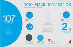 Did You Know: That in the year of 2010 107 TRILLION emails has been sent around the world ???  That means 293 150 684 931 mails a day - That means at least every 43rd person on the world sent out an email every day.
