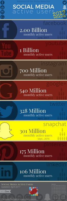 """One of the most common questions from both businesses and social media marketers is """"how many?"""" How many users. How many people. How many opportunities - for each of the social networks. Here are updated Active User Counts."""