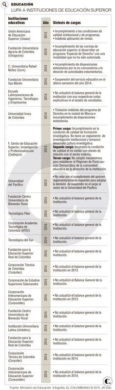 En 2016, a prueba 19 universidades