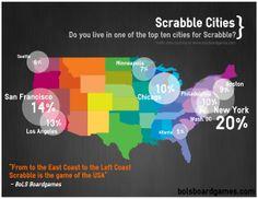 Top 10 Scrabble Cities - Where do you Scrabble?
