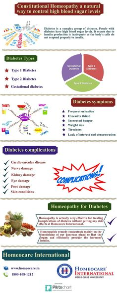 Diabetes mellitus is a metabolic disease that occurs when the body cannot regulate the production or usage of insulin. There are three main types of diabetes such as Type 1 diabetes, Type 2 diabetes and gestational diabetes.  Homeopathy reduces the diabetic complications effectively and completely controls your blood sugar levels at Homeocare International. Homeopathic remedies cures the disease as like a natural healing of the body to regain health.