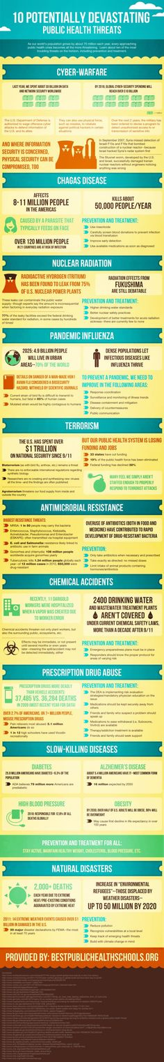 Infographic: 10 public health threats