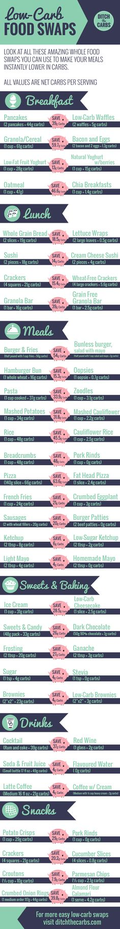 Check out these 31 easy low-carb swaps and see all the carb savings you can make. This is perfect for beginners who want easy low-carb swaps and low-carb keto recipes | ditchthecarbs,.com via @ditchthecarbs