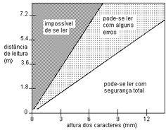 grafico de legibilidade ‡ dist'ncia como texto É visto dependendo da distância