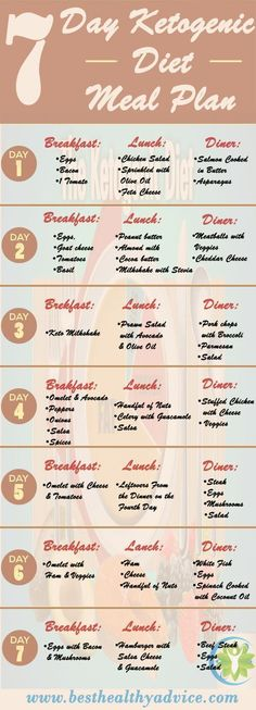 7 Day Ketogenic Meal Plan - Best Weight Loss Program