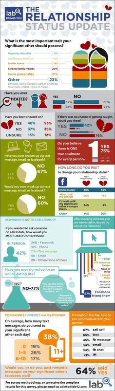 La actualización del estado de pareja en las redes sociales #infografia #infographic #socialmedia