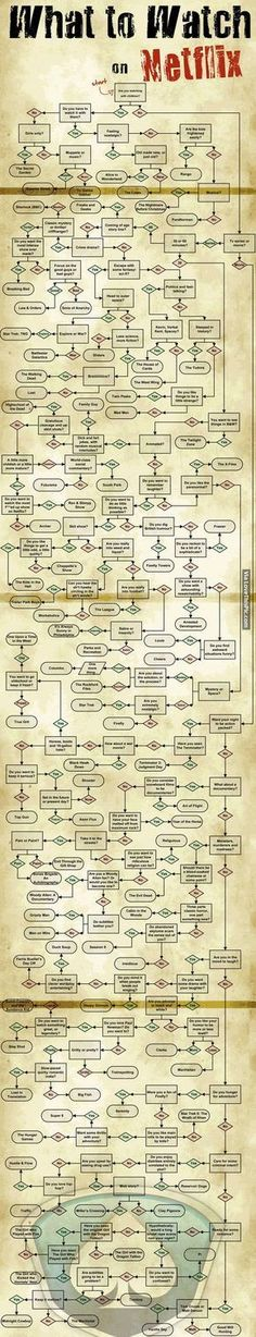 What To Watch On Netflix funny tv tv shows television funny pictures netflix infographic entertainment