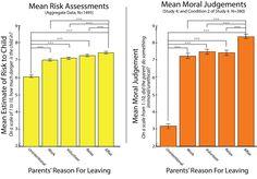 Article: No Child Left Alone: Moral Judgments about Parents Affect Estimates of…