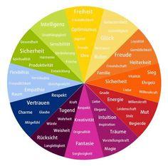 Entdecke die Bedeutung der Farben - Infografik