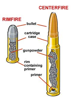 Survive & Thrive forum - about Survival, Prepping, Guns and Adventure - ANATOMY OF A BULLET