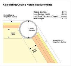 Coping notch diagram