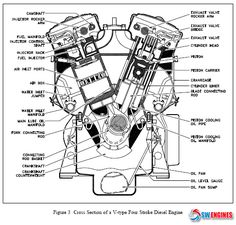 diesel engine parts diagram google search mechanic stuff rh pinterest com diesel engine parts breakdown train diesel engine parts diagram