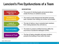 5 disfunctions of a team