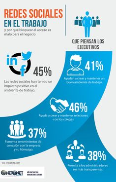 Bloquear las Redes Sociales en el trabajo no es bueno #infografia