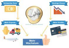 Vorteile Deutschlands dank schwachem Euro -> Viele weitere wertvolle und seriöse Informationen, Aktienanalysen sowie Tipps und Tricks sowohl für Börsenanfänger als auch für Börsenprofis unter http://www.boehms-dax-strategie.de