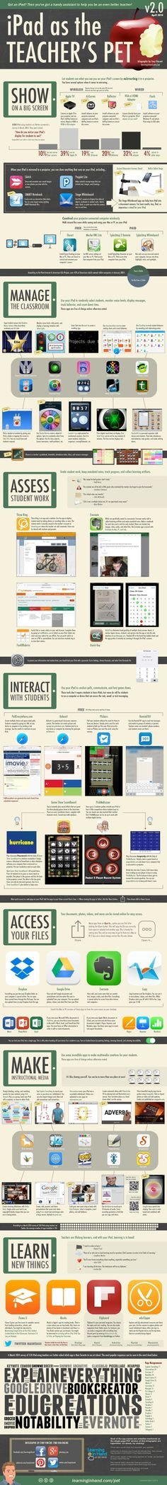 iPad as the Teacher's Pet Version 2.0 Infographic #teachingkidsmath #learnmathonline