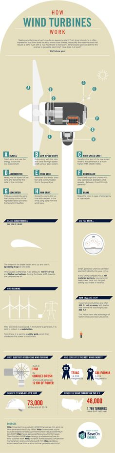 INFOGRAPHIC: How wind turbines actually work