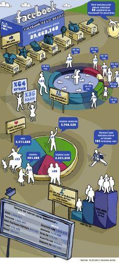 Facebook-Turkiye-infografik