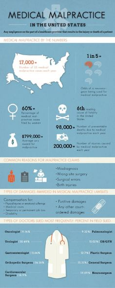 Medical Hospital Malpractice Chicago