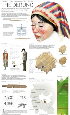 The Patterns and Colors of Life: The Derung[INFOGRAPHIC]
