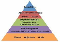 Financial Planning « Solutions for Wealth Management, LLC