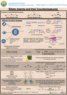 Blister Agents and Their Countermeasures