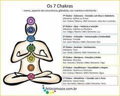 Alinhamento dos 7 Chakras