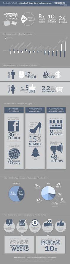 Super nice 74 Facebook Marketing Infographic
