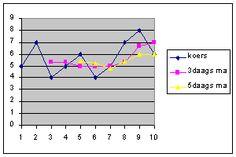 Beleggen, Trading, Geld en Economie: Voortschrijdend gemiddelde