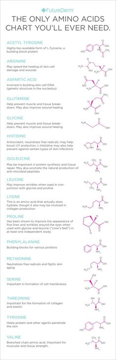 Amino Acids Chart...Some of the best Skincare in the world!
