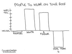 Things to hear on your roof